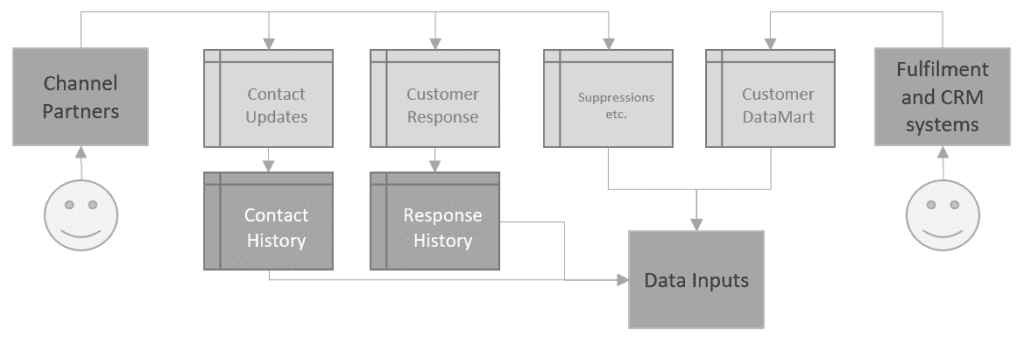 Data processing the ins and outs