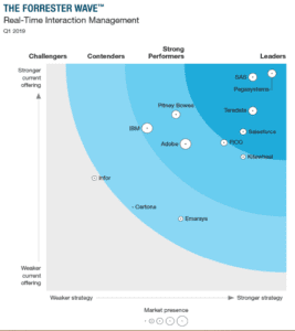 The Forrester Wave™: Real-Time Interaction Management Chart